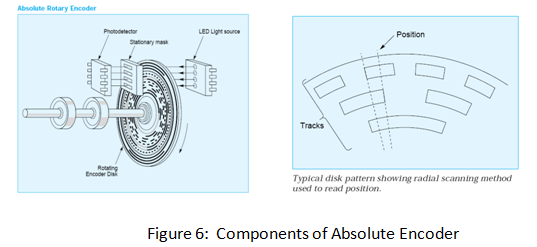 Components of Absolute Encoder