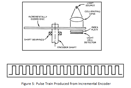 Pulse Train Produced from Incremental Encoder