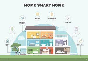 خانه هوشمند BMS